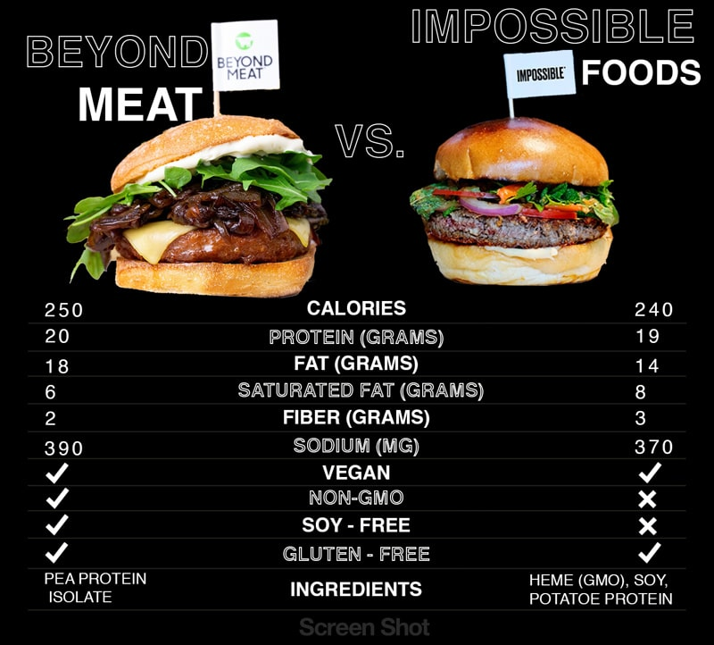 Impossible Foods vs Beyond Meat, everything you need to know